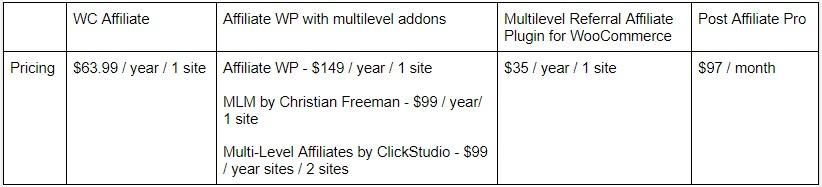 Multilevel affiliate WordPress plugins pricing