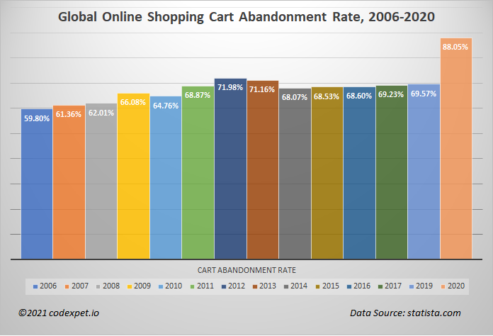 global online shopping cart abandonment rate 2006-2020